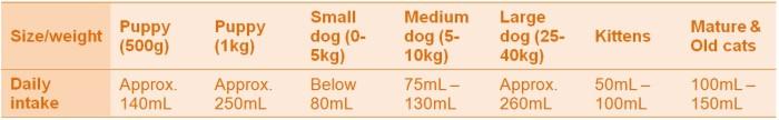 Feeding Guidelines for Zeal Pet Milk